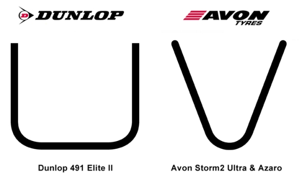 An admittedly exaggerated depiction of how Dunlop vs. Avon tires feel
